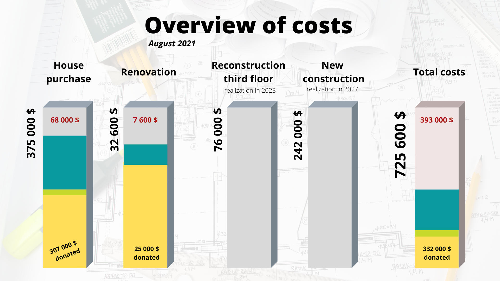 Overview of costs